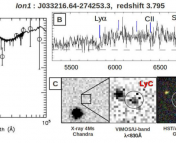 From Vanzella et al. 2012. A) Spectral energy distribution (SED) for the Ion1 galaxy, a candidate Lyman Continuum emitter. B) Keck/DEIMOS spectrum yielding a redshift of 3.79. C) X-ray, optical and infrared images of the galaxy.