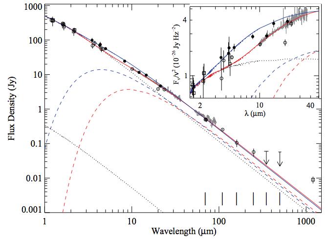 Figure 2 from Hoard et al. 2012