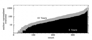 Histogram of author-normalized citations of 2001-2010 (10 years) and 2006-2010 (5 years) publications from Australian Astronomers