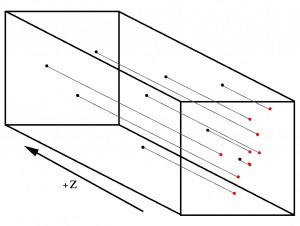an illustration of the projection effect