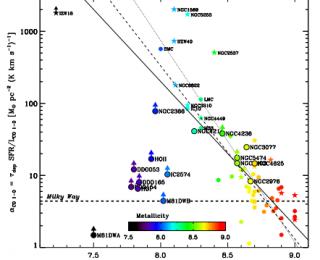 Searching for molecular gas in dwarf galaxies