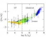 Iron abundance vs dSph luminosity