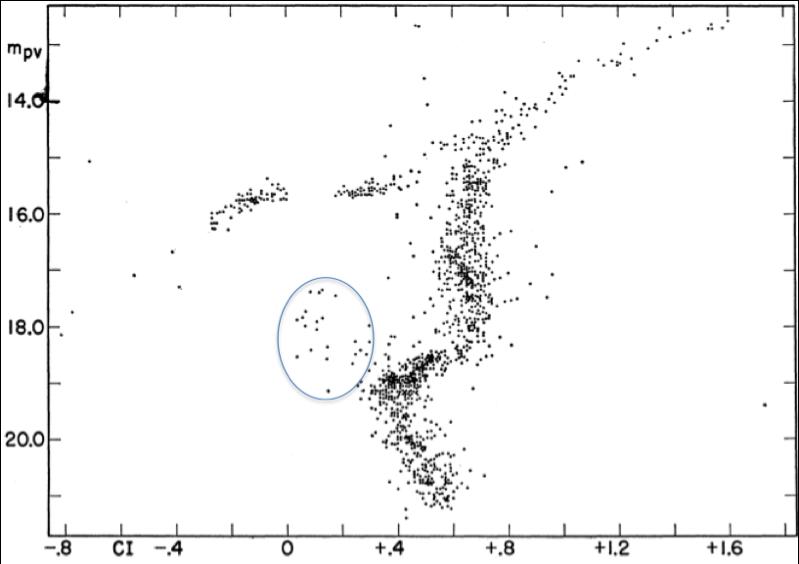 ngc 6864 vs  ngc 6229  dueling blue straggler populations