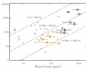 The incident flux from the host star is plotted against the planet density. Low-mass planets less than 15 earth masses are plotted as the colored points, color coded by composition with red as high-density rocky planets, orange as low density H/He planets, and blue as intermediate density planets. (Larger exoplanets are plotted as grey crosses). Dashed lines show lines of constant mass loss at a given age. Note that there are no small, low-density planets above the dashed line of constant mass-loss at 100 Myr.