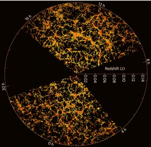 An image of galaxy distribution in space, from SDSS