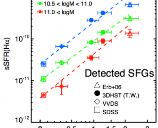 New measurements of star formation at intermediate redshift