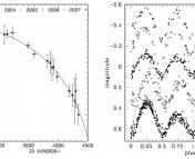 Left: the evolution of the period of V1309 Sco over several years. The x-axis shows time and the y-axis shows the period of the light curve variations, in days. Right: light curves of V1309 Sco from 2002-2006 (from top to bottom). On the right, you can see that the shape of the light curve variability is changing. The x-axis shows the phase and the y-axis the brightness (the light curves from different years have been offset from one another). On the left, you can see that the period of the variability is also changing systematically.