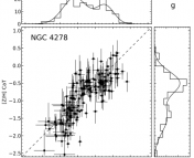 Globular cluster data measured for NGC 4278. The horizontal axis gives metallicity as derived by the color-metallicity relation, while the vertical axis gives metallicity as measured by the calcium triplet. The histograms on the top and right give the metallicity distributions, both showing bimodal fits. (Image credit: Usher et al. 2012)