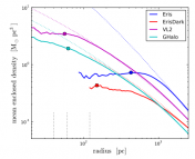 Density profiles for the center regions of four galaxy simulations. The location of maximum dark matter density is marked by a filled circle. The Eris simulation (blue curve) has its dark matter peak offset much further from the dynamical center than the other three simulations.