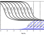 Figure 1: Time evolution of temperature (black solid lines) and molecular gas fraction (blue dotted lines) as a function of free-fall time. The various curves represent gas of different metallicity Z. For Z < 0.01 solar, gas can cool efficiently but not become predominately molecular before star formation is possible. Figure 1 from Krumholz 2012.