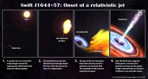 J1644+57 Devours A Screaming Star