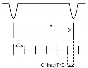 Figure 2 from Szabo et al. 2012.
