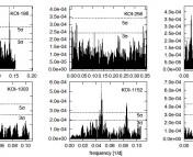 Figure 3 from Szabo et al. 2012