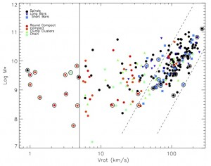 A plot showing the measured rotational velocity of each galaxy in the sample versus its luminosity. The dashed lines show the scatter around the Tully Fisher relation. Galaxies in the different sample classes tend to reside in different locations on the plot.