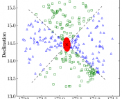 RA-DEC plot of the member galaxies of one cluster. The green squares are galaxies closer to the projected major axis of the cluster, and the blue triangles are galaxies closer to the minor axis.