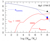 Black lines: theoretical prediction for the strength (equivalent width, EW) of the MgII emission line for AGN as a function of SMBH mass.  Red lines: the same prediction, but with broad line emitting regions truncated according to observed Keplerian velocities   Blue lines: truncation by gravitational instability.  From Figure 3 of Chakravorty et al. (2012).