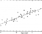 Figure 1 from Larson (1981) shows the relation between velocity dispersion (sigma) and linear size (L) of molecular clouds. The letters identify the regions observed (listed in Table 1 of the paper).