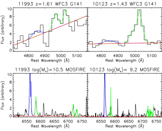 Separating AGN activity from star formation at high redshift