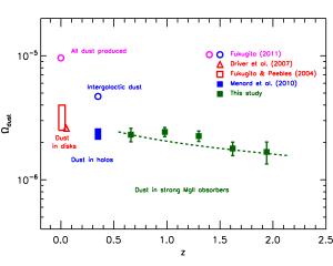 The cosmic density of dust
