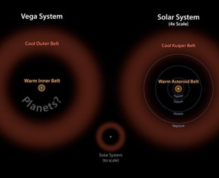 Asteroid belt found in the Vega System