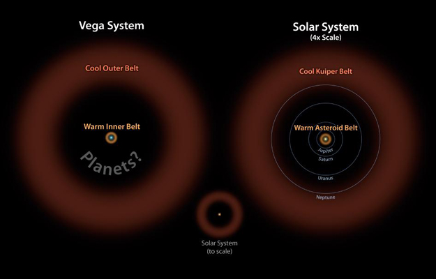 Asteroid belt found in the Vega System | astrobites