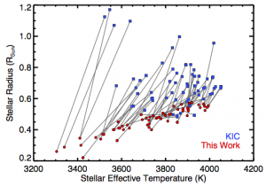 The revised temperatures and radii of planet candidate hosting stars. Blue squares show the original Kepler Input Catalog values and red circles show the revised values from this work.