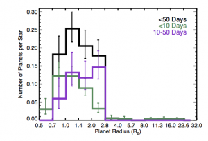 Occurrence rates of planets around M dwarfs for different orbital periods are shown. Planets in periods of less than 50 days are shown in black, less than 10 days in green, and 10-50 days in purple. Note the steep drop off at 2.8 radii-- there seem to be very few Neptune-Jupiter sized planets around M dwarfs!