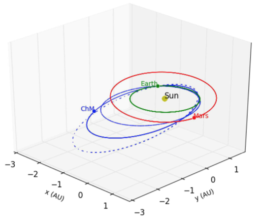 Schematic of Chelby's reconstructed orbit, which crosses the orbits of Earth and Mars. The median result is the central blue line and the two other blue lines represent ±1 standard deviation in the simulation results.