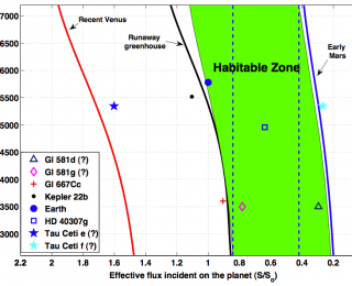 Finding the Edges of the Habitable Zone