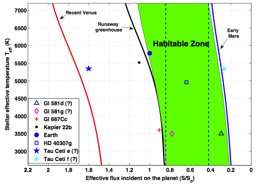 Habitable Zone and some recently discovered exoplanets
