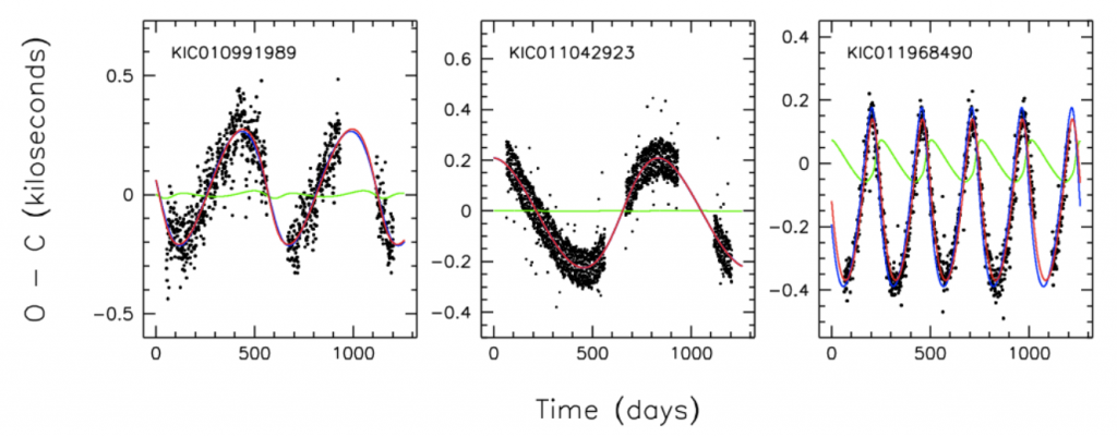 O-C Data; Figure 5 from Rappaport et al.