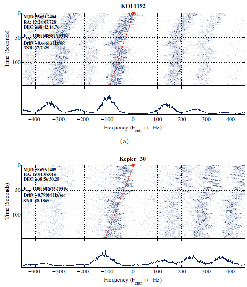 Figure 3: Candidate signals from two targets KOI 1192 (top) and Kepler-30 (bottom). The top part of each plot shows how the intensity of the signal drifts in frequency with time. The bottom part shows the total signal after the frequency drift was removed. Notice that both targets have a similar drift speed and un-shifted frequency, prompting the authors to conclude that this signal arose from terrestrial interference. From Figure 4 of the paper.