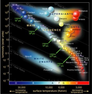 A Hertzsprung–Russell diagram showing the main sequence and other populations.