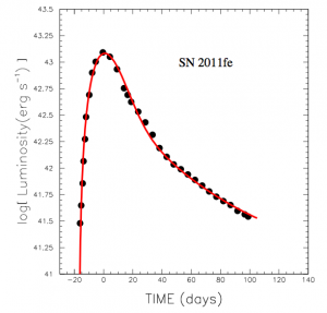From the paper.  This shows the typical shape of an SNIa light curve.  The black dots are observations, the red curve the authors' formula.  The vertical axis is the base-10 logarithm of luminosity (that is just the energy the supernova emits per unit time) and the horizontal axis is time.