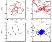 Figure 1 (from Lokas et al 2009). Left column: from top to bottom, orbits O1-O7 projected onto the initial orbital plane. Right column: for the same orbits, projected on the same plane, 1% of stars in the dwarf and its tails (see text for details).