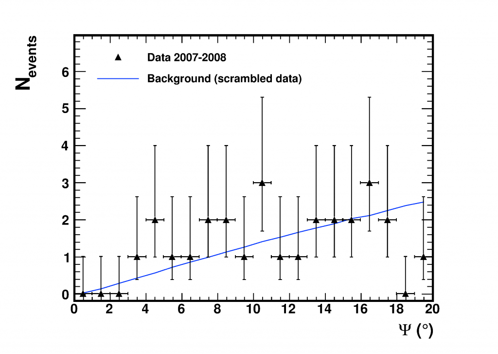 Results of dark matter annihilation search by ANTARES
