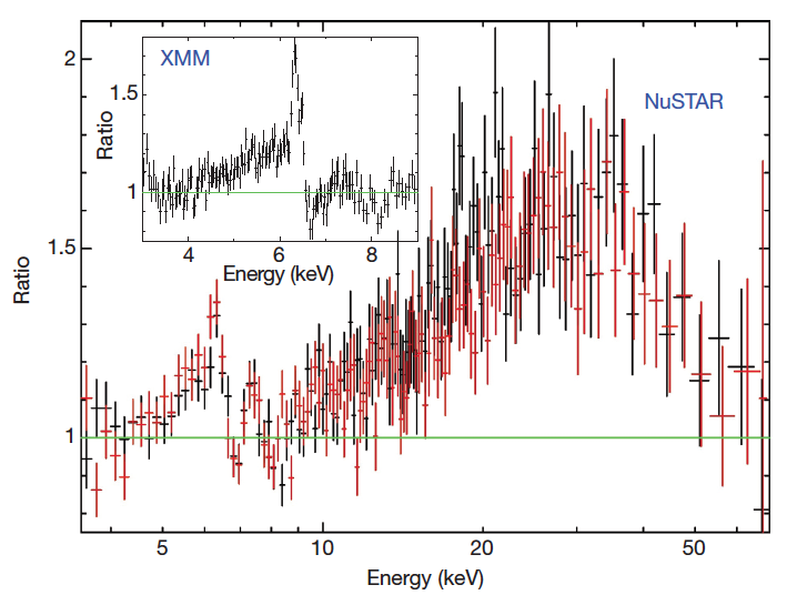 XMM and NuSTAR spectra