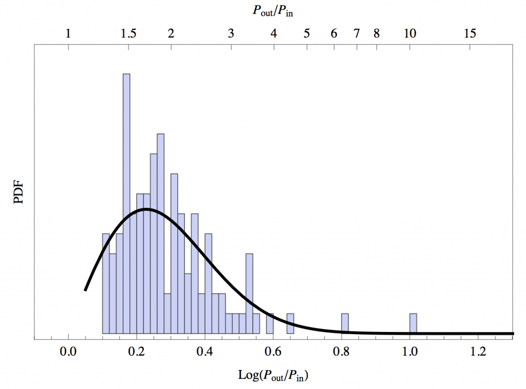 Figure 1: A histogram of the period ratios for the high multiplicity system.