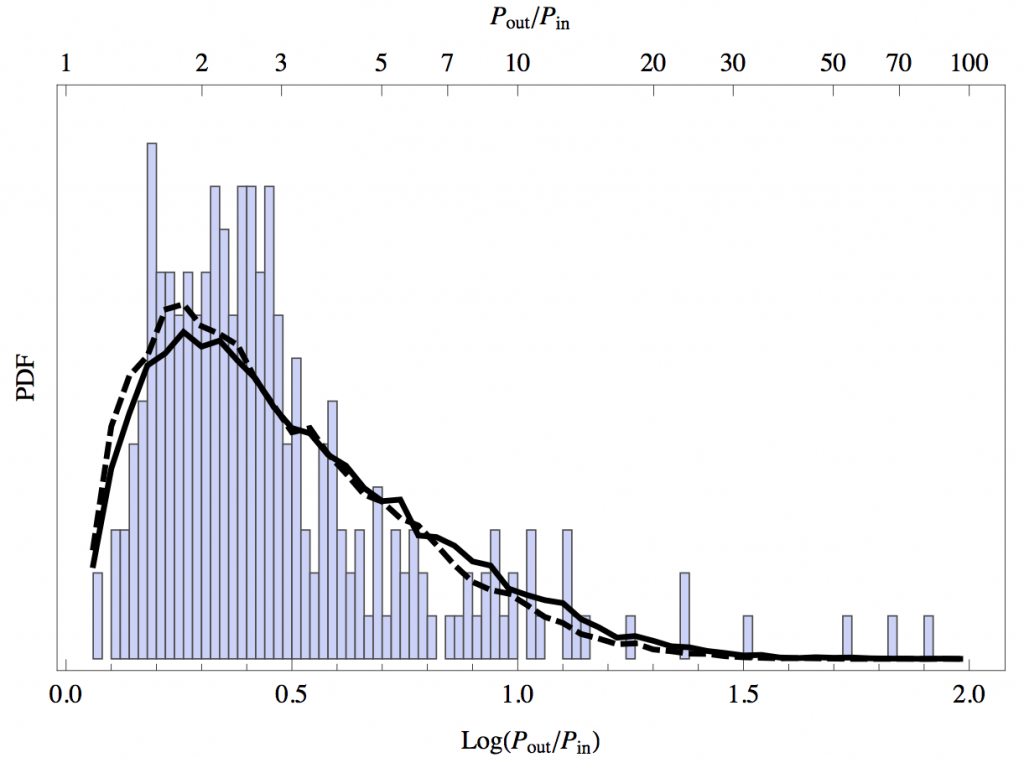 Figure 3: Orbital period ratios in the low multiplicity sample.