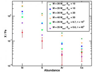 Abundance ratios as measured in W49B, plotted against the predictions of several symmetric and asymmetric supernova models. (Image credit: Lopez et al. 2013)