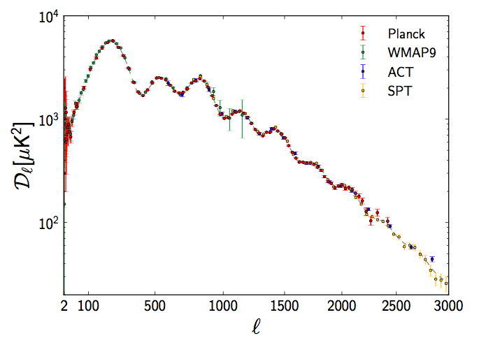 The measured angular power spectrum from Planck, the 9 year WMAP data, the Atacama Cosmology Telescope (ACT), and the South Pole Telescope (SPT). (Fig. 25 of Planck Paper I)