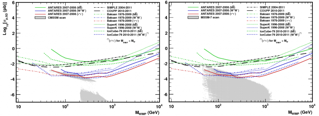 90% confidence limits on the spin-dependent WIMP-proton cross section as a function of WIMP mass. Neutrino telescopes are able to place a more stringent constraint on this magnitude than direct detection experiments. The two panels correspond to different SUSY models. The grey areas are the parameter spaced allowed by the theory and the different lines correspond to different experiments. Figure 6, left panels, from ...