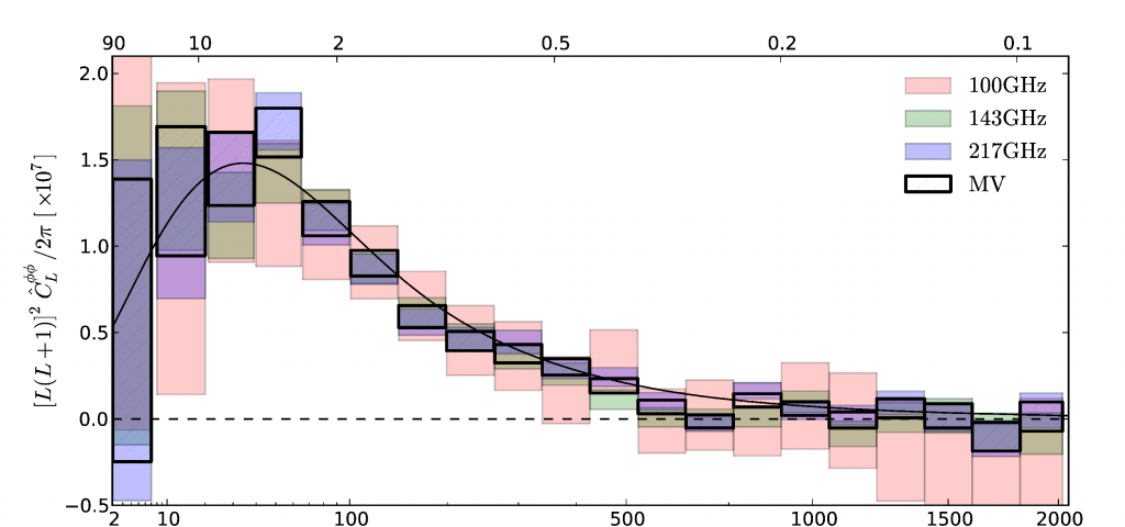 The CMB lensing power spectrum measured by Planck in 3 different bands and in the minimum variance combination. Fig 10 in the Planck Collaboration XVII paper. The x-axis is the lensing multipole, L.