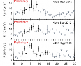 An Unexpected Guest: Fermi-LAT Sees More Novae in Gamma Rays