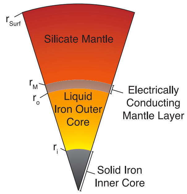 Fig. 1.—Schematic diagram of the structure of a planet with a conducting mantle layer (Vilim et al. 2013).