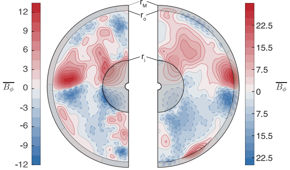 Fig. 2—Snapshot of axisymmetric field strength in the core for an insulating mantle (left) and a conducting mantle model (right) from Vilim, et al. 2013.