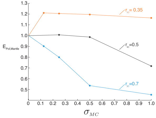 Fig. 3—Total poloidal energy at the top of the conducting layer as a function of mantle conductivity (horizontal axis), from Vilim, et al. 2013.