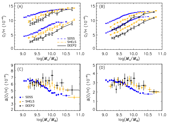 Limits containing the central 85% (A) and 50% (B) of the metallicity distribution and the difference between these the upper and lower limits for the central 85% (C) and 50% (D) of the galaxy metallicity distribution as a function of stellar mass.