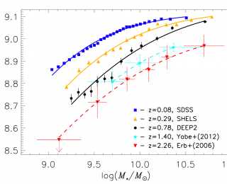 Tracking the Chemical Evolution of Galaxies Over the Last 11 Billion Years