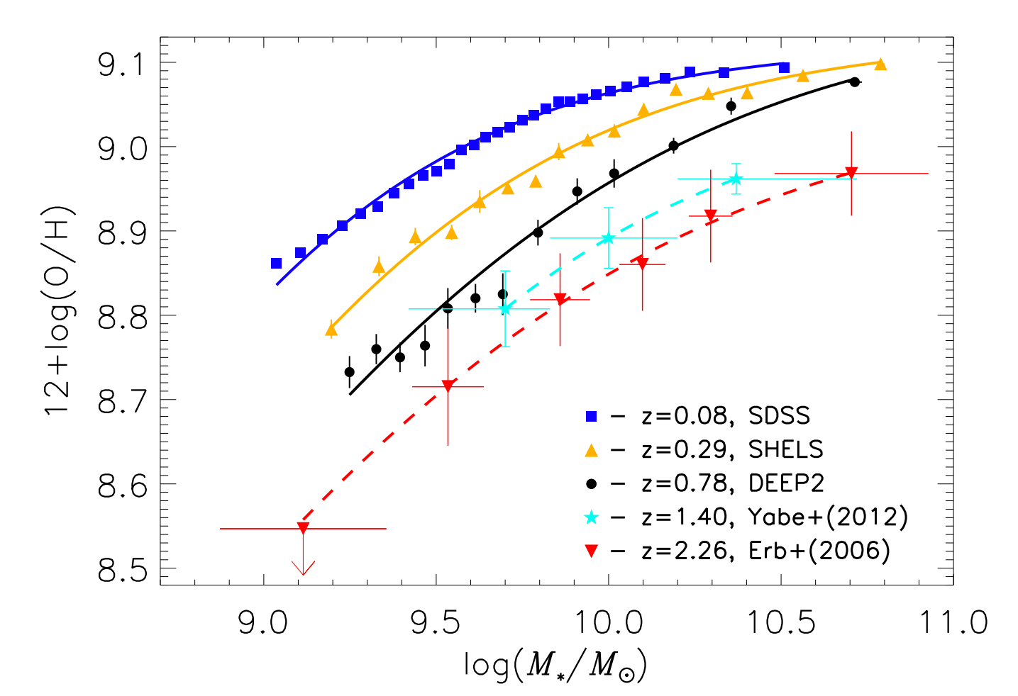 The MZ relationship at five epocs up to z~2.3.